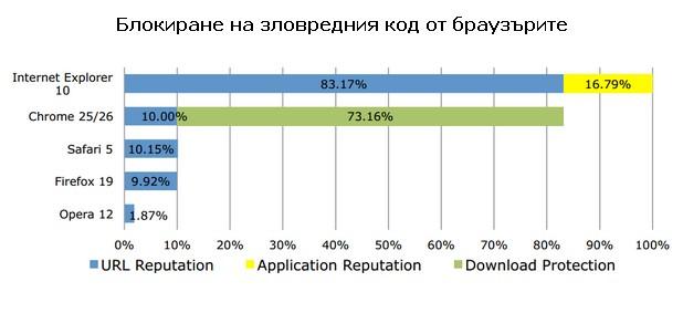Браузърът IE10 блокира почти 100% от зловредния код (източник: NSS Labs}