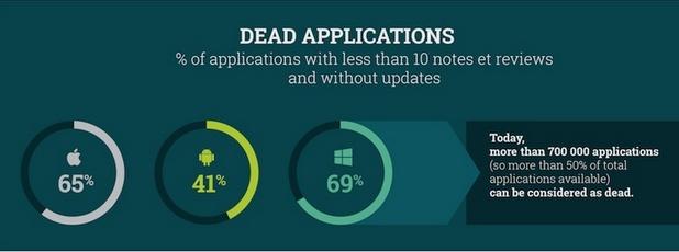 """Над 700 хиляди мобилни приложения във водещите онлайн магазини се разглеждат като """"мъртви"""" (инфографика: Stardust)"""