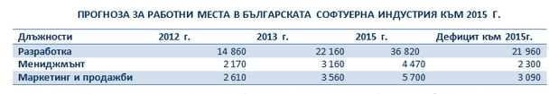 Източник: Стратегически изисквания на софтуерната индустрия за реформа на образователната система,версия 1.0/2012