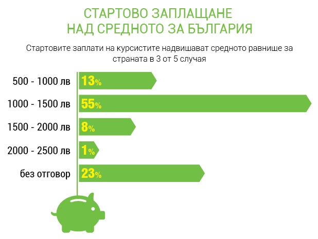 Стартовите заплати на повечето участници в Академията на Телерик надвишават средното възнаграждение за България