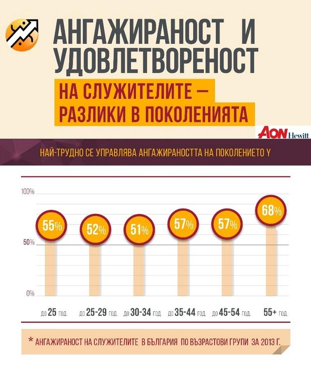 Най-ангажирани не само в България, но и в страните от Централна и Източна Европа са служителите над 55-годишна възраст