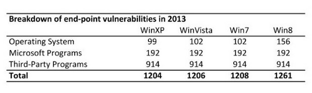 1261 дупки в сигурността са открити в Windows 8, приложенията на Microsoft и в тези от трети страни през 2013 г. (източник: Secunia)
