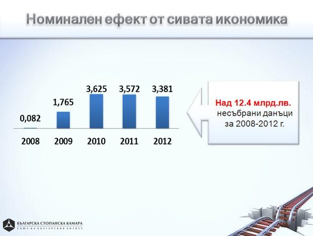 В периода 2008-2012 г. несъбраните данъци превишават 2,4 млрд. лв. (източник: БСК)