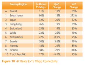 Най-бърз интернет ползват южнокорейците – средната скорост там е 23,6Mbps (източник: Akamai)