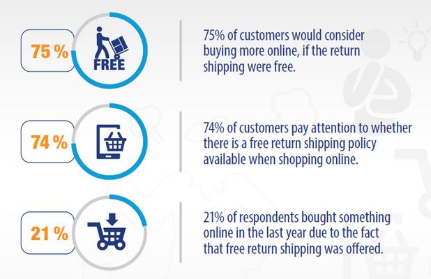Транспортните разходи представляват важен фактор при покупки онлайн (източник: Gemius/PayPal)