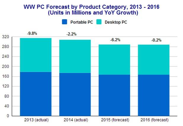 Четири години поред пазарът на персонални компютри намалява (източник: IDC)