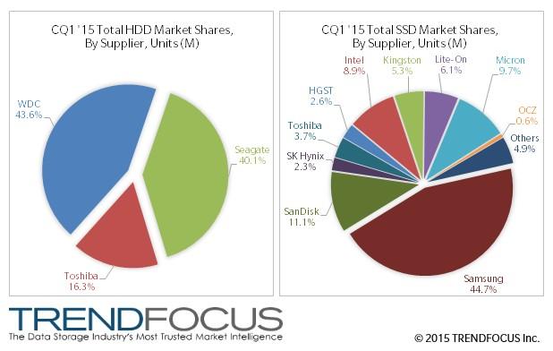 Лидер на пазара за HDD е WDC , а при SSD начело с голяма преднина е Samsung