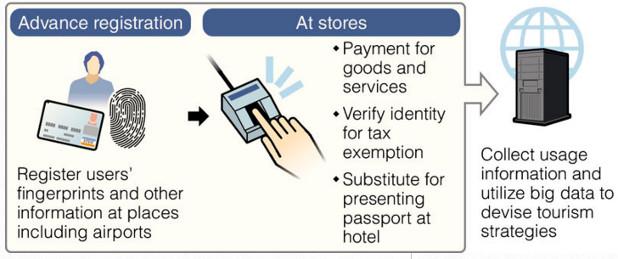 Гостите на Япония скоро ще могат да се възползват от удобна услуга за плащане на покупки само с пръстов отпечатък