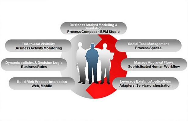 BPM Suite обединява възможности за управление на бизнес процеси с инструменти за бизнес анализ (BI) и мониторинг на бизнес процеси (BAM)