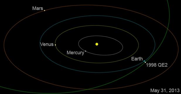 Астероидът 1998 QE2 ще премине на разстояние 5,8 милиона километра от Земята (илюстрация: НАСА)