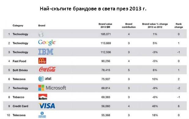 Apple оглавява световната класация на най-скъпите марки BrandZ Top 100 (източник: Мillward Вrown Оptimor)
