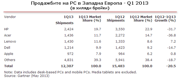 Продажби и позиции на водещите доставчици на РС в Западна Европа през първото тримесечие (източник: Gartner)
