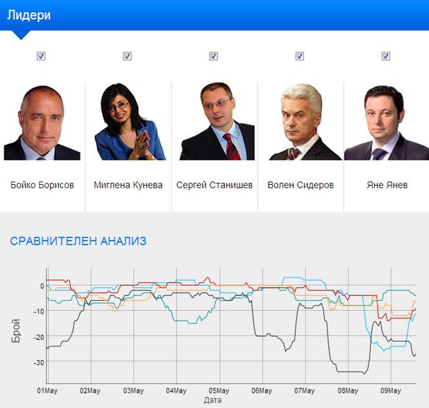 Re:Action анализира публичното представяне на политически партии и лидери