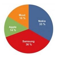 Samsung се утвърди като най-големият доставчик на телефони и във Финландия (източник: IDC, engadget.com)