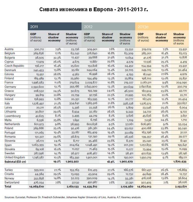 България е начело в Европа по дял на сивата икономика в БВП, по данни на Visa