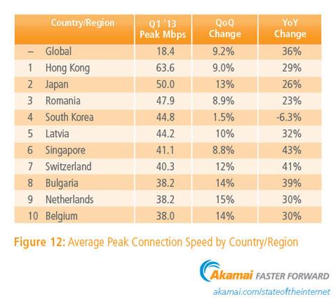 Средната максимална скорост на интернет достъпа у нас надвишава 38 Mbps