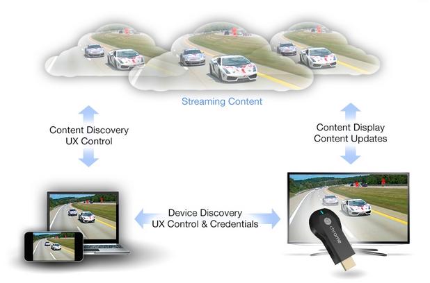 Chromecast възпроизвежда на телевизора видео, снимки, музика и друго съдържание от мобилно устройство и облака