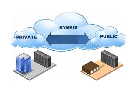 Хибридният облак съчетава предимствата на частния и публичния облак и елиминира някои от техните недостатъци