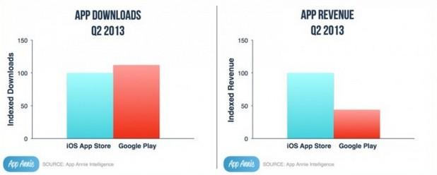 Google Play изпреварва Apple App Store по брой свалени приложения, но отстъпва по приходи (източник: App Annie)