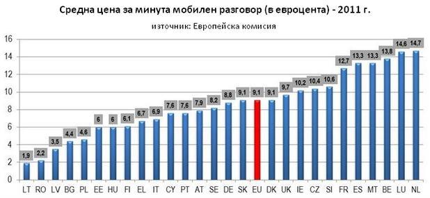Разликата в цените на телефонните обаждания в отделните страни на ЕС достига 774%