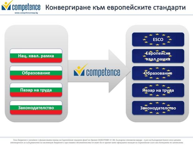 MyCompetence е иновативен и уникален за България онлайн продукт, който дава възможност на бизнеса, работещите, безработните, студентите и учениците, както и на университетите и професионалните училища да сравняват и уеднаквяват стандартите си за знания, умения и компетенции