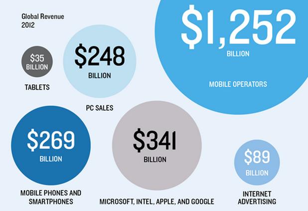 Големите печеливши от смартфон манията в последните няколко години са мрежовите оператори (източник: Benedict Evans, Enders Analysis)