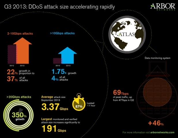 Атаките с размер над 20 Gbps са нараснали с повече от 350% през настоящата година