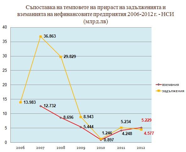 За първи път темпът на нарастване на вземанията на предприятията е по-голям спрямо темпа на нарастване на задълженията (източник: Институт за икономически изследвания при БАН)