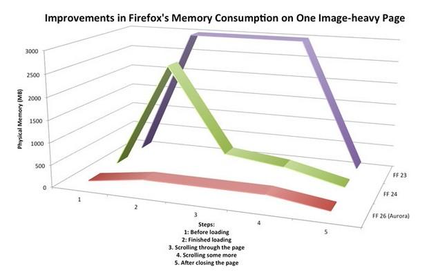 Нивото на консумираната памет от Firefox 26 остава постоянно ниско (източник: Mozilla)