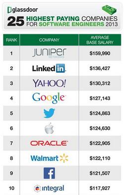 Средната годишна заплата на програмистите се движи от 100 до 160 хиляди долара в Топ 25 компании