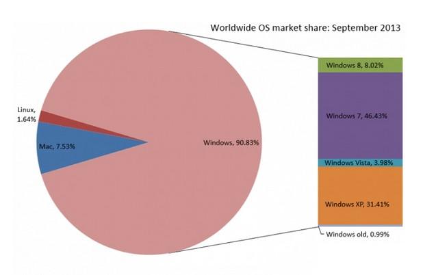 Windows платформите държат близо 91% при персоналните компютри (източник: Net Applications - септември 2013 г.)