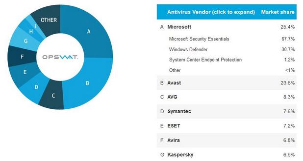 Microsoft държи 25,4% от пазара на антивируси със своите Security Essentials и Windows Defender (източник: OPSWAT)