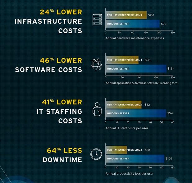 Red Hat Enterprise Linux демонстрира предимства в ефективността спрямо Windows Server по няколко ключови параметъра