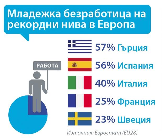 Eдин от всеки четирима млади хора в Европа е безработен