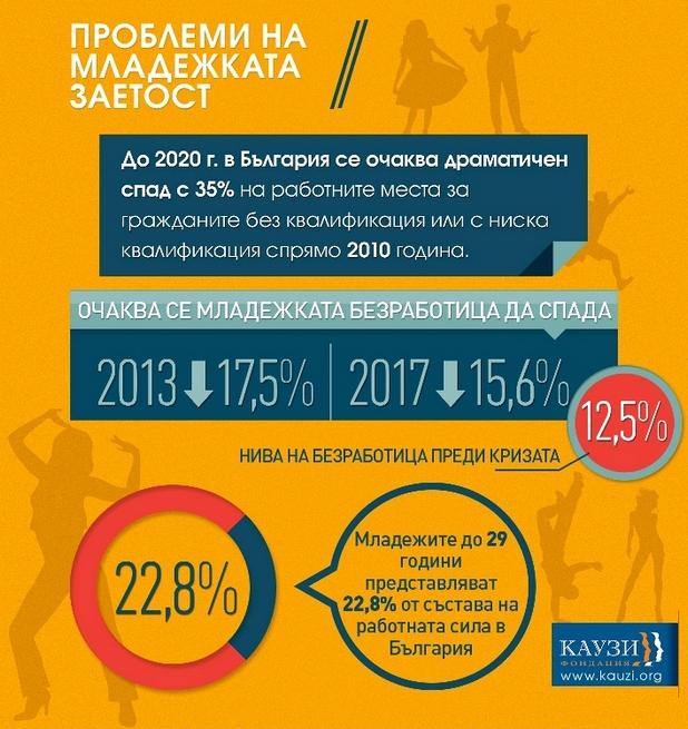"""Младежката безработица у нас ще намалее от 17,5%, сега до 15,6% през 2017 г. (източник: фондация """"Каузи"""")"""