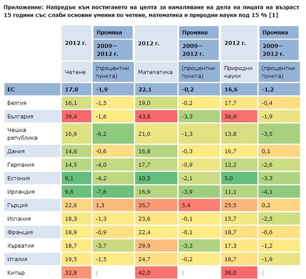 Делът на българските ученици със слаби резултати по математика е висок, но се наблюдава тенденция към намаляване