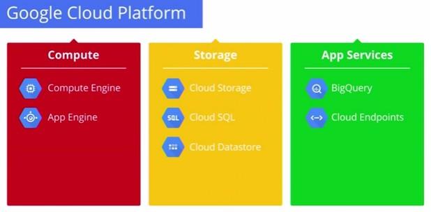 Google Compute Engine предлага достъп до сървъри, на които потребителите могат да пускат различни версии на Linux