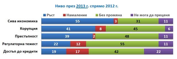 Практически във всички сфери се отчита ръст на корупционния индекс (източник: БСК)