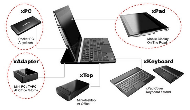 ICE xPC може да се ползва в различни роли чрез свързване на допълнителни устройства