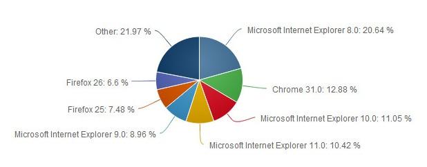 Internet Explorer 8 е най-популярният браузър в света, по данни на Net Applications
