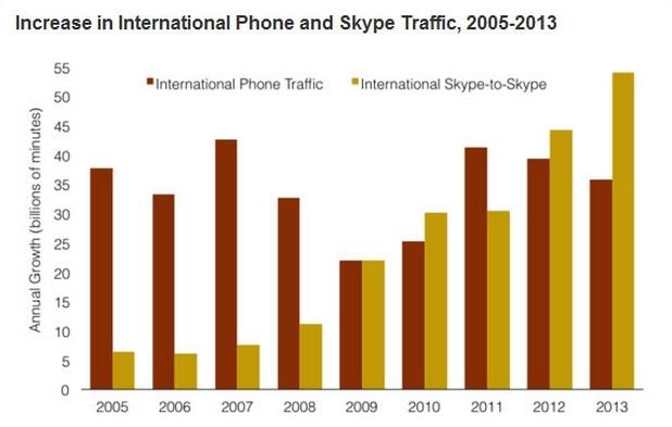 Skype отнема от ръста на трафика във фиксираните и мобилни канали за връзка