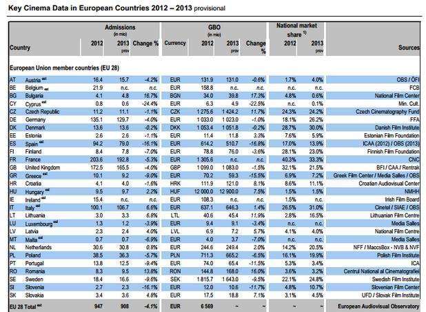 България с 16,7 % ръст е държавата с най-голямо увеличение на посещението на кино за 2013 г. в ЕС