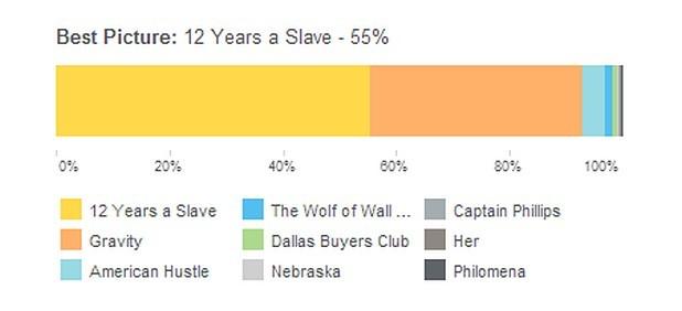 """Според прогнозата на Farsite, конкуренция на """"12 години робство"""" е могъл да окаже само филмът """"Гравитация"""""""