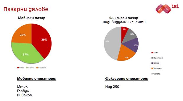 Мтел обяви 39% дял от мобилните услуги и 7% при фиксираните
