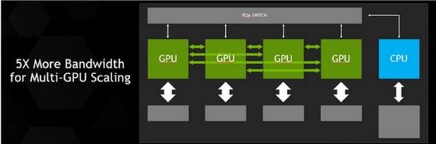 Технологията NVLink ще се използва за свързване на GPU със съвместими NVLink CPU за осигуряване на директна, по-бърза връзкa между повече графични процесори