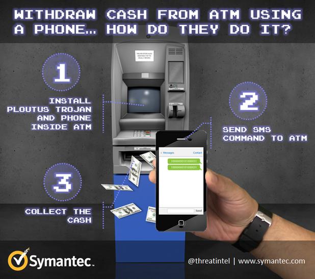 Престъпниците свързват към банкомата телефон, инжектират вирус и след това издават команди чрез SMS за кражба на пари