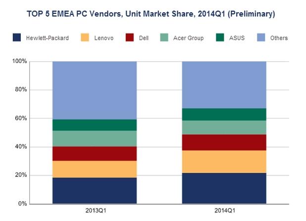 HP, Lenovo, Dell, Acer и Asus формират Топ 5 на РС пазара в EMEA (източник: IDC)