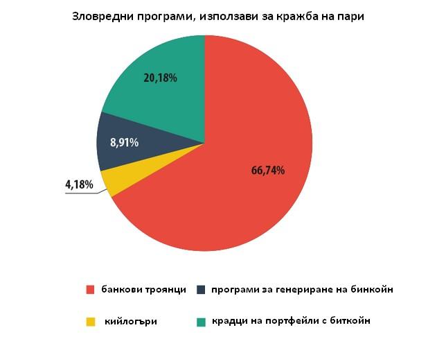Банковите троянци се използват най-често, но делът намалява за сметка на програмите, насочени към биткойн (източник: Лаборатория Касперски)