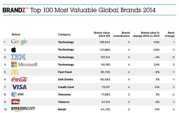 Брандът на Google поскъпна с 40% през последната година и вече е първи в класацията BrandZ