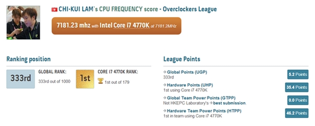Джон Лам успя да пусне процесор Intel Core i7-4770K на удивителните 7181,23 MHz